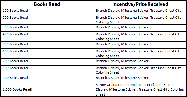 1000 Books incentive chart